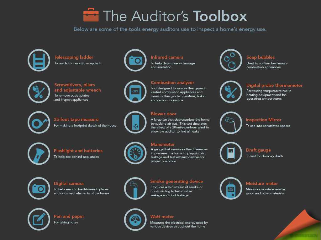 The Auditor'sToolbox